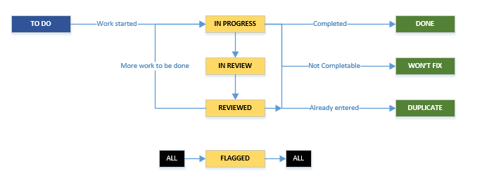 Unified jira workflow proposal simulations confluence non coding issues can be set to done wont fix or duplicate without going to in review or reviewed ccuart Choice Image