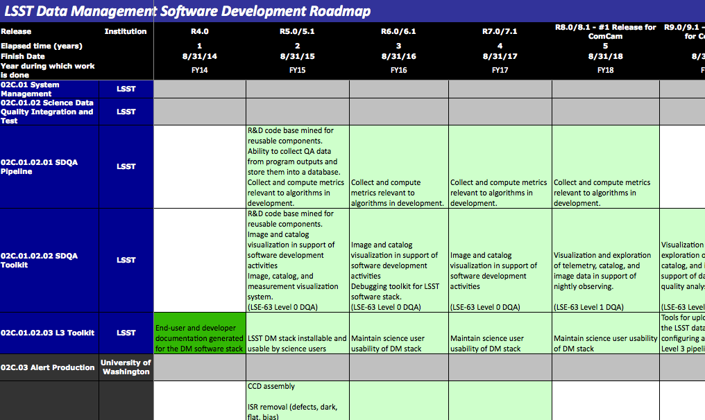 Project Planning For Software Development Lsst Dm Developer Guide Confluence