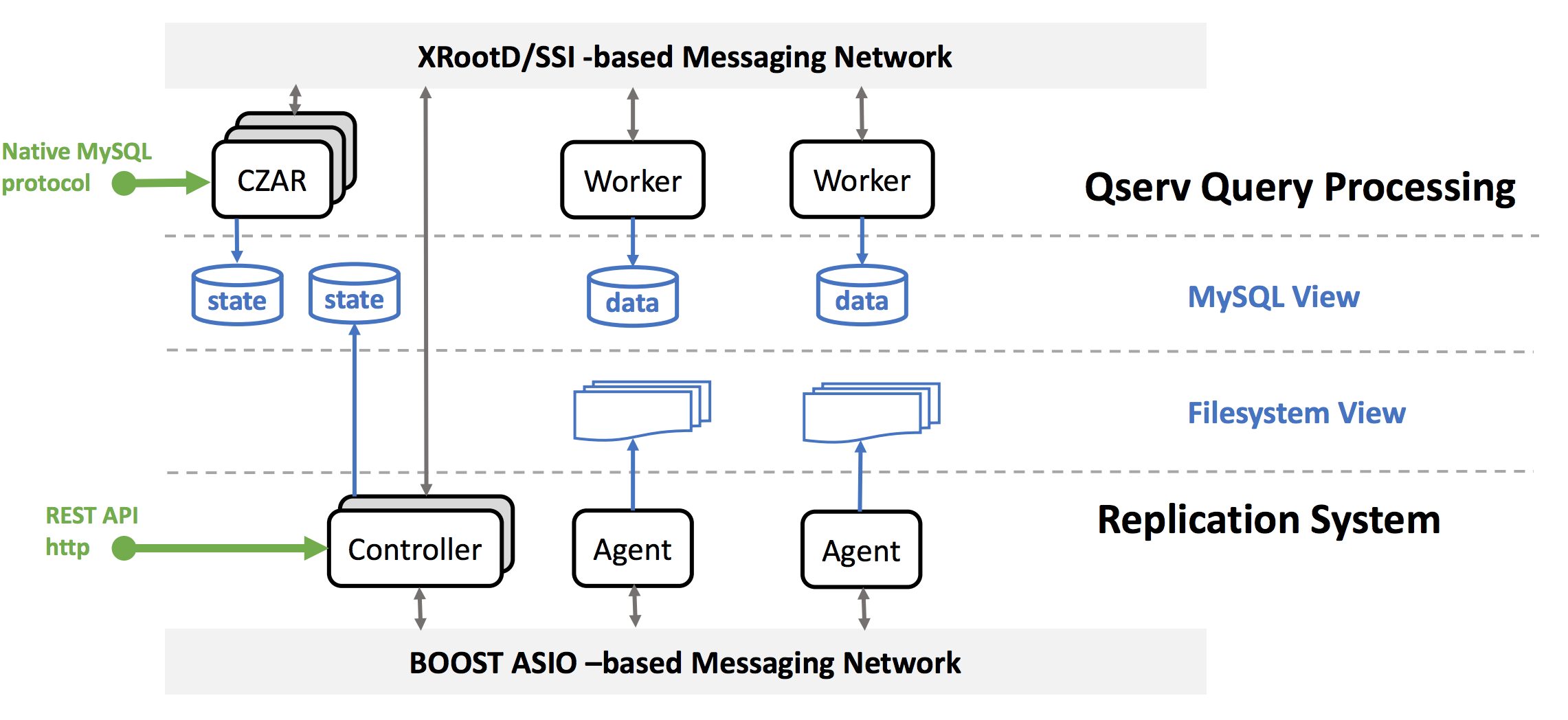 Deploying, configuring and operating the Qserv Replication